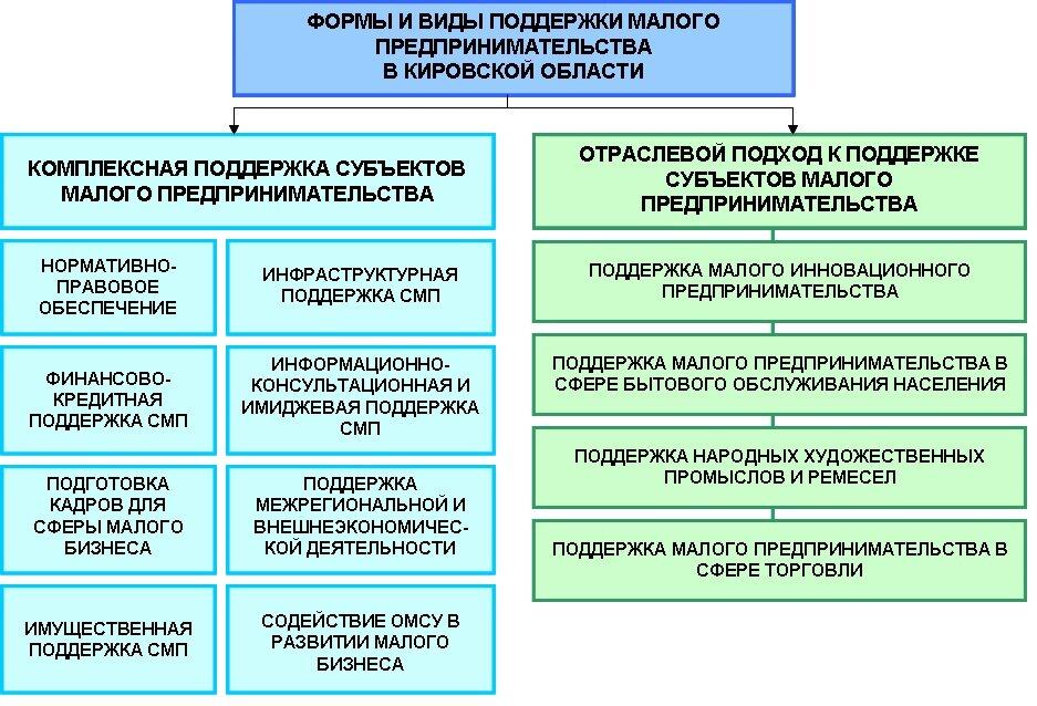 Предлагаются новые формы господдержки малого промышленного бизнеса: 1) кластерные инициативы, 2)